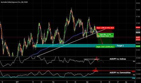 AUDJPY: AUDJPY heads lower?