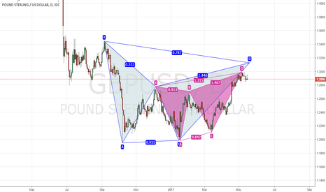 GBPUSD: what to do?