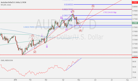 AUDUSD: AUDUSD may brewing the wave 5