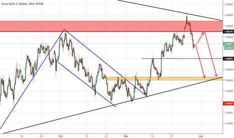 EURUSD: EURUSD HUGE IMPULSE AHEAD!!