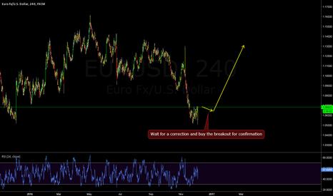 EURUSD: EURUSD - Corrective structure ended?