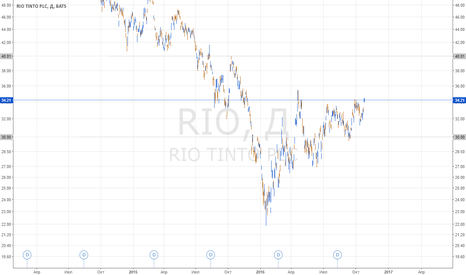 RIO: Покупка акций RIO
