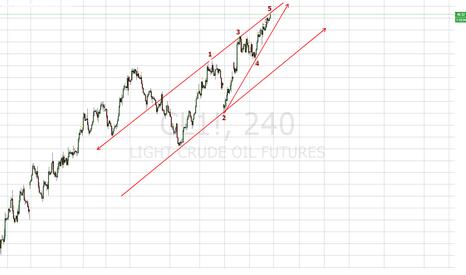 CL1!: WTI Crude Oil Futures, is it near Medium Term Top?
