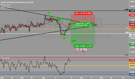 GBPNZD: GBPNZD AB:CD completion