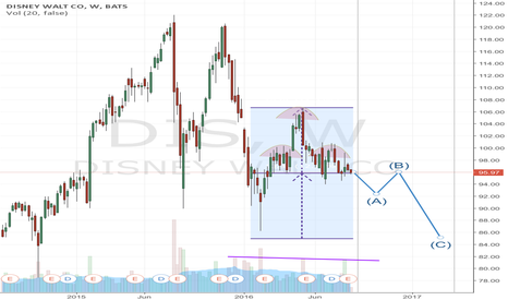 DIS: Head & Shoulders pattern in Disney