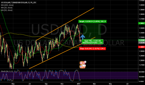 USDCAD: $USDCAD Channel