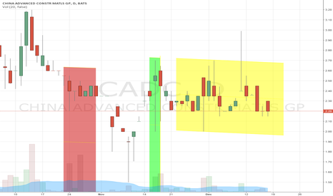 CADC: CADC in accumulation