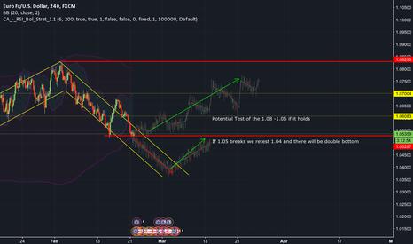 EURUSD: EURUSD Weekly Trading Outlook