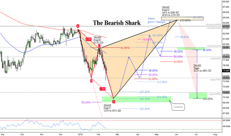 NZDJPY: (Daily) New impulse // Shark // How to get there // IF=THEN ®