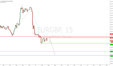 EURGBP: EUR/GBP - Breakdown of structure