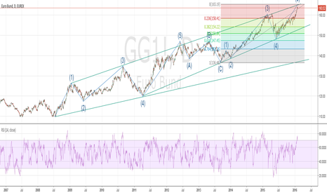 GG1!: BUND-ALMOST DONE