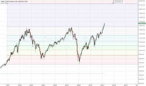 SPX: When in doubt, look long-term.