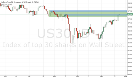 US30: The 1hr Trading Week  - Daily Emb Sell Zone in the weekly.