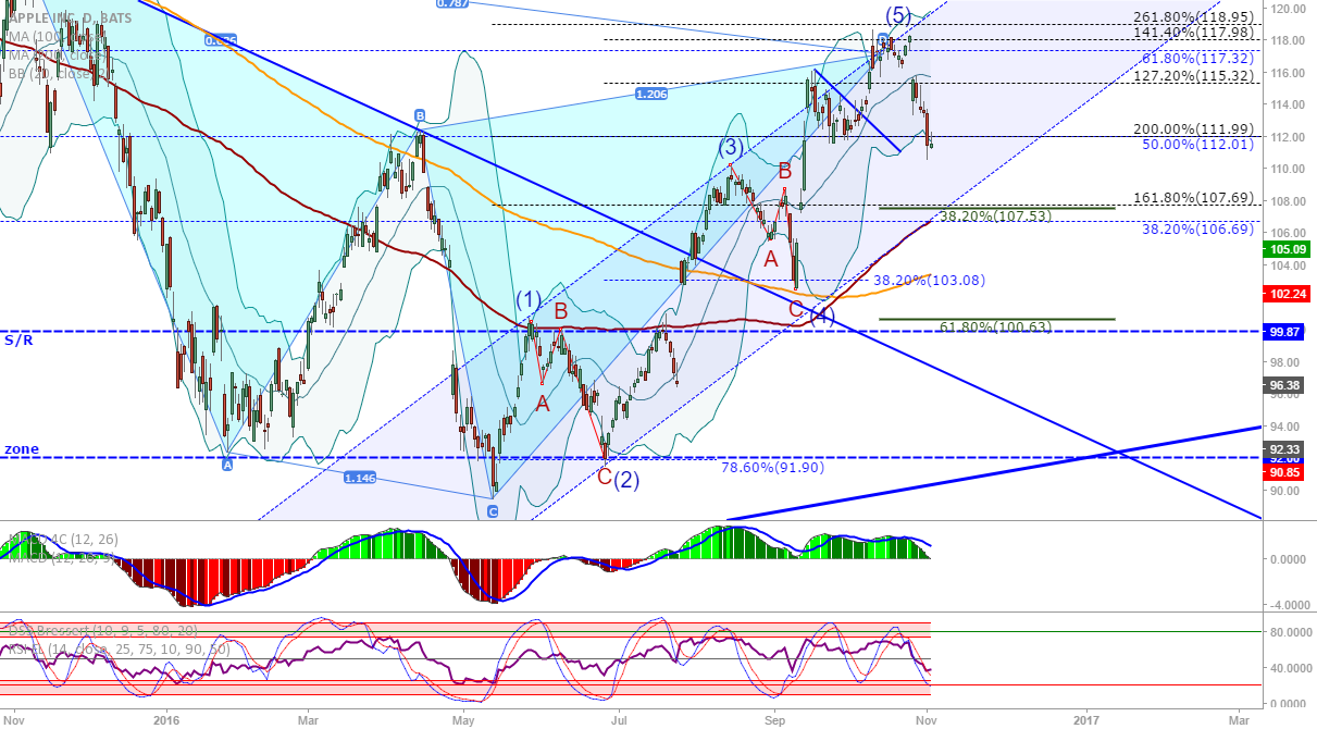 AAPL: Watch the Gartley TP