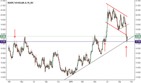 XAGUSD: XAGUSD correction complete, move towards $19 next