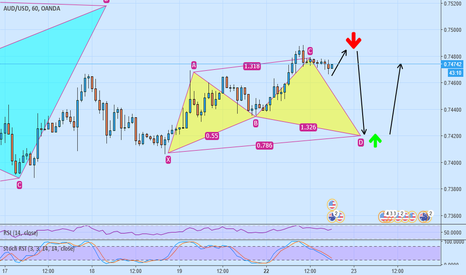 AUDUSD: audusd, double top then sell ,cd leg of cypher pattern