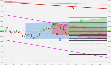 XAUUSD: Bar chart based gold price navigation