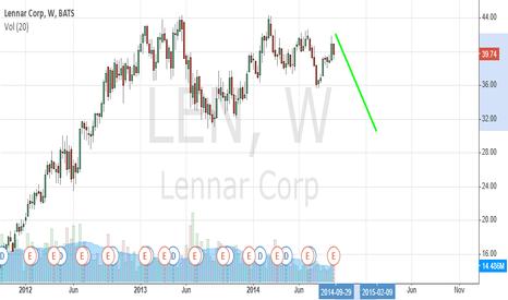 LEN: LEN weekly chart short