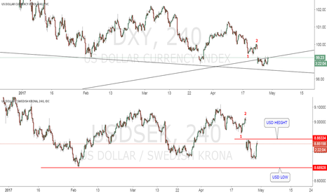 USDSEK: DXY This Is The Market Now