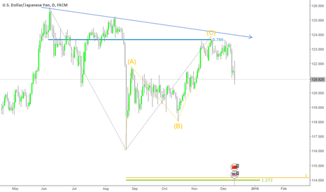 USDJPY: Usd Jpy Daily Short ?