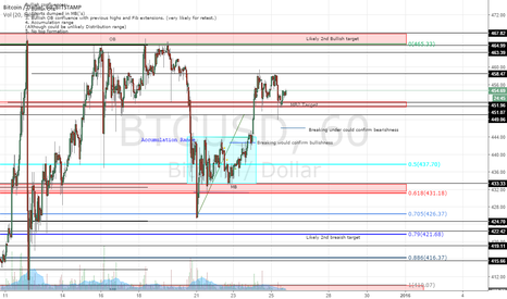 BTCUSD: Why i am totally going long on BTC