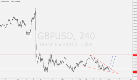 GBPUSD: GBPUSD Looks like a bullish wedge