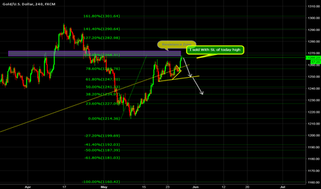 XAUUSD: XAUUSD Sell Setup By Price Action and Wave Analysis