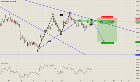 XAUUSD: Bearish Sentiment