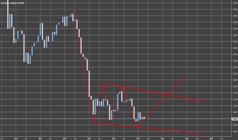 EURUSD: EURUSD Wedge Reversing