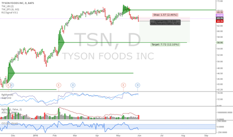 TSN: TSN: Interesting short setup