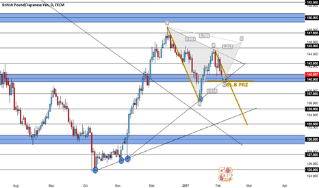GBPJPY: GBPJPY DAILY - 600+ PIPS??