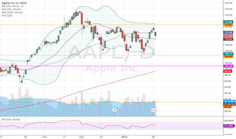 AAPL: AAPL Long Call spread