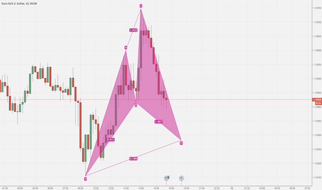 EURUSD: Potantial Darren Oglesbee's Cypher pattern on EUR USD 15m