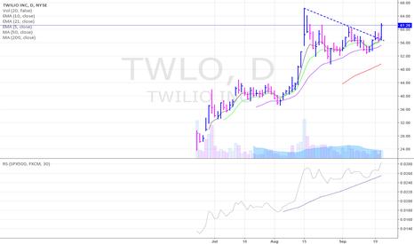 TWLO: TWLO breakout above trend line resistance