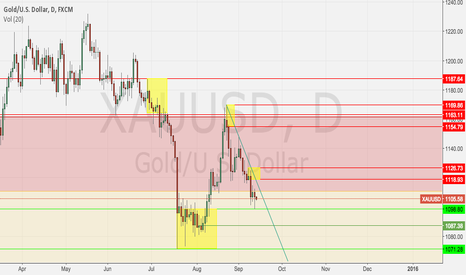 XAUUSD: Gold Weekly Income, S&D pt 1