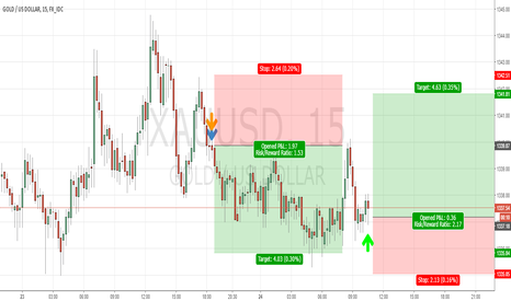 XAUUSD: Gold, Buy 1337.00 Target 1341.00