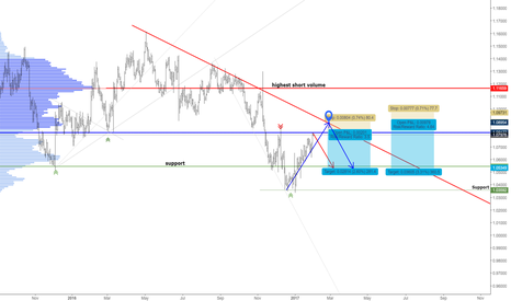 EURUSD: EURUSD SELL SET UP