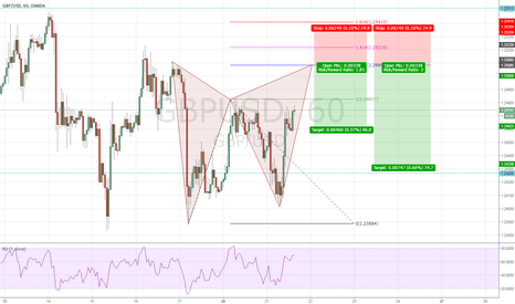GBPUSD: Bearish Gartley setup