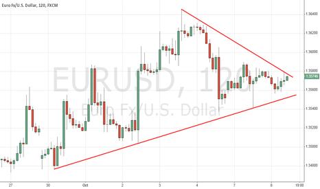 EURUSD: EUR USD TRIANGLE