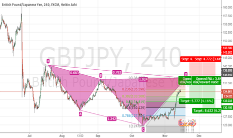 GBPJPY: Cypher on GBP/JPY