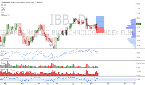 IBB: IBB: Time at mode downtrend failure is a wake up call