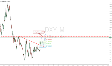 DXY: DXY Thoughts