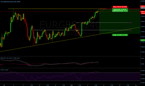 EURGBP: Double Top