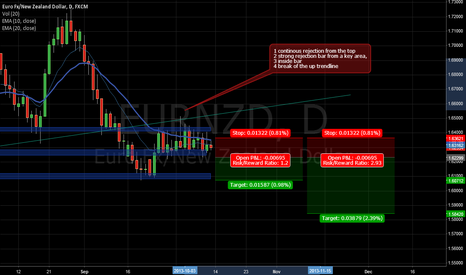 EURNZD: Shorting opportunity EURNZD Daily