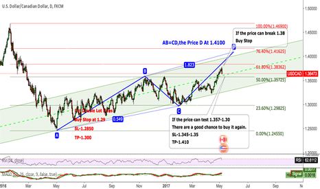 USDCAD: USDCAD The Trend of Long did not change