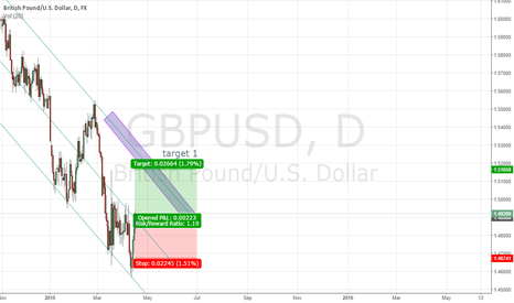 GBPUSD: GBPUSD long from the COG trendline break