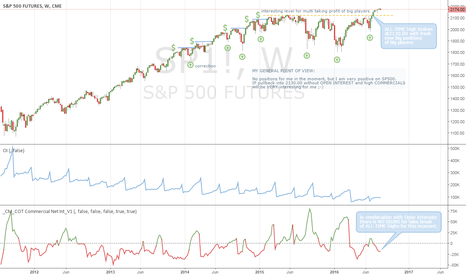 "SP1!: Looking at SP500, no ""global crisis"" comming overnight ;-)"