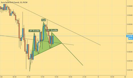 EURGBP: H&S pattern