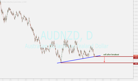 AUDNZD: audnzd...sell after breakout