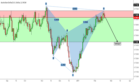 AUDUSD: AUDUSD, weekly research